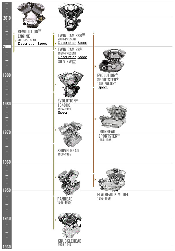 Harley Davidson engine design history   South Bay Riders