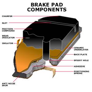 Ebc Brake Pads >> Brake Pad Thickness | South Bay Riders